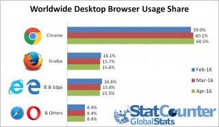Какой браузер самый лучший и быстрый для windows 7
