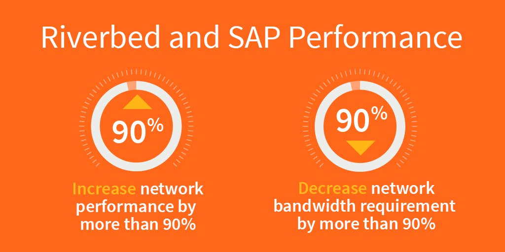 We just obtained @SAP certification. Network performance will never be the same. Details: https://t.co/lqMsHud5on https://t.co/QMNyY1hlrv