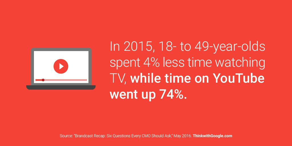 People may be watching less TV, but they love online video. The latest data on watch habits: https://t.co/S1GnL145eb https://t.co/PNUBOKxcbr