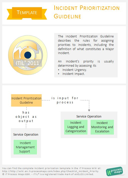 It Process Maps On Twitter Itil Wiki How To Prioritize