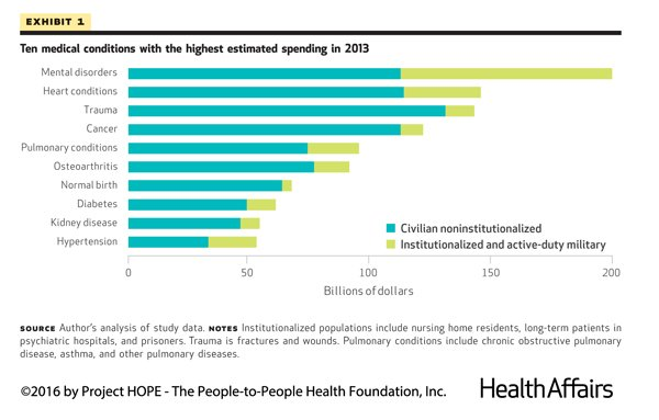 Health Affairs Web First! Mental disorders most costly conditions in US https://t.co/YTG7z9UDrU https://t.co/2bYnIdnB8r