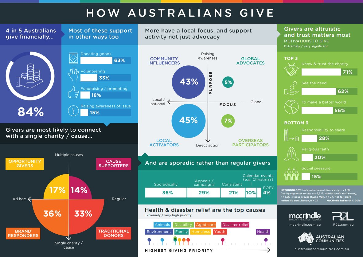 Here's a summary of how Aussies are giving #notforprofit #charities #CUconf16 #infographics https://t.co/zIMRrUUH11