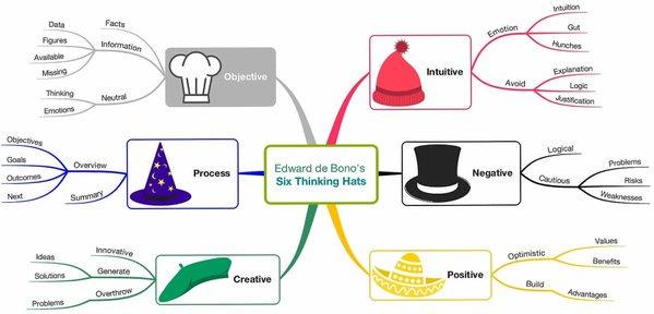 de bono thinking systems six thinking hats - 599×288