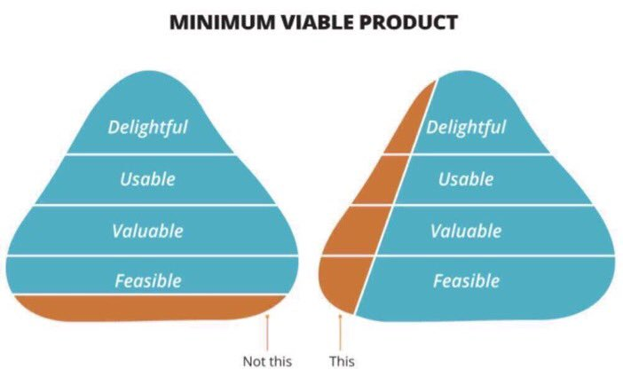 A nice way to visualize what an MVP (Minimum Viable Product) should accomplish https://t.co/1QJnf8Gnps