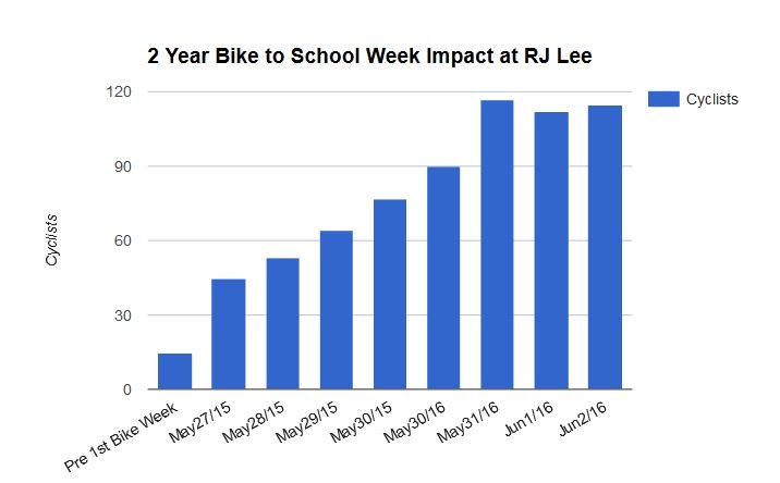 Year 2 #BikeToSchool week continues to drive positive change @rjlee_ps #bikebrampton #BikeMonth https://t.co/eIVUFsAy3y