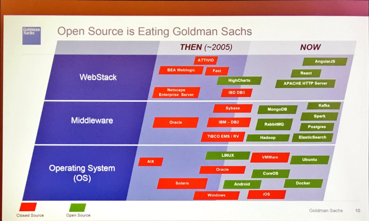 Open source driven transformation at Goldman Sachs #bvoss as described by Don Duet https://t.co/GWds0aL7OX