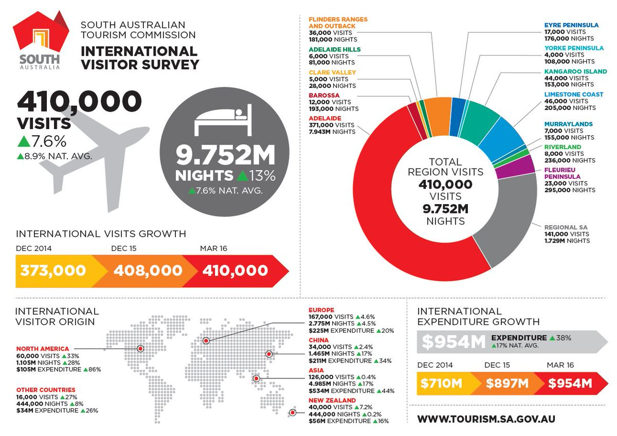 New international visitor results reveal expenditure has reached a record $954M: https://t.co/sJ7VuBaCbE #2016SATIC https://t.co/Eo6CNPpa8q