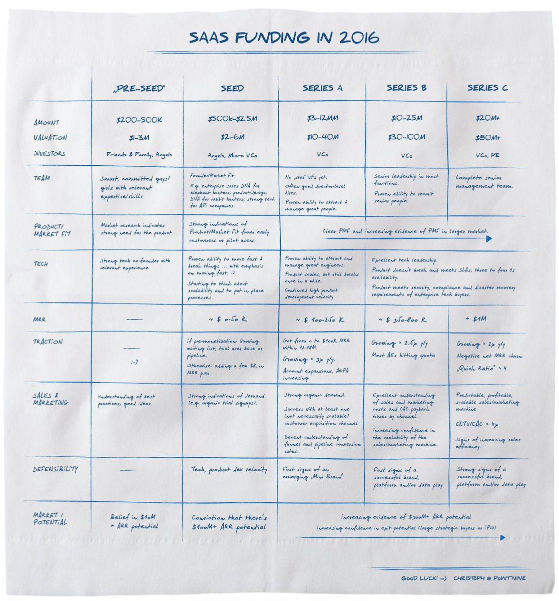 SaaS Funding Napkin: Find out if your SaaS startup is ready to get funded https://t.co/aH7IHObuNF https://t.co/V82e2hi23y