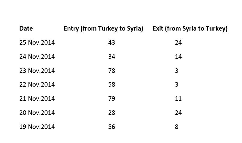 13) Here are the #ISIL suspect figures as recorded by Ebu Bekir on his own registry: https://t.co/xsDwltKFCo