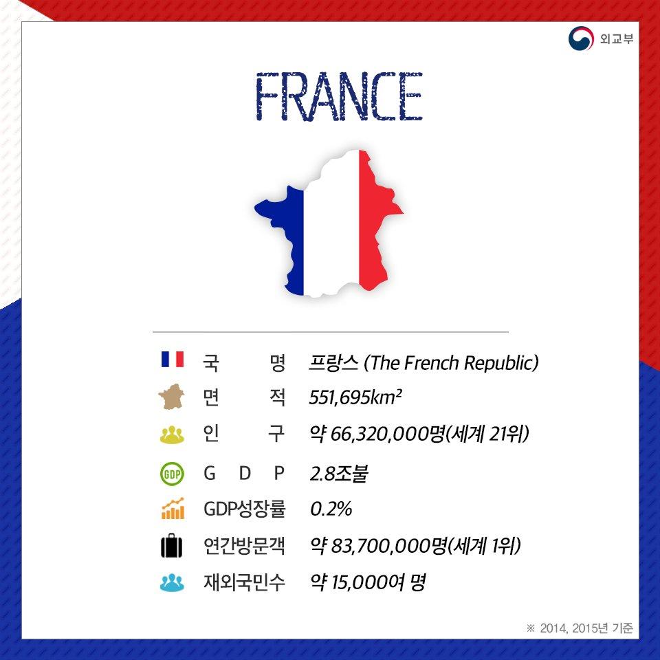 박근혜 대통령이 한-불 수교 130주년을 맞아 오늘부터 4일간 프랑스를 국빈 방문합니다! 트윗지기는 프랑스 하면 달콤한 디저트가 제일 먼저 떠오르는데요~ 여러분은 프랑스 하면 어떤 것이 떠오르시나요? https://t.co/AvFzmoKxt5