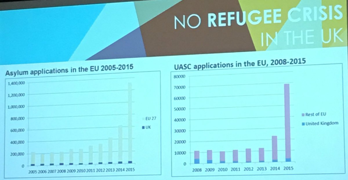 Data shows whilst asylum EU applications have risen, in the UK it has remained the same! 🌎 #PrecariousCitizenship https://t.co/GNoHWthgjc