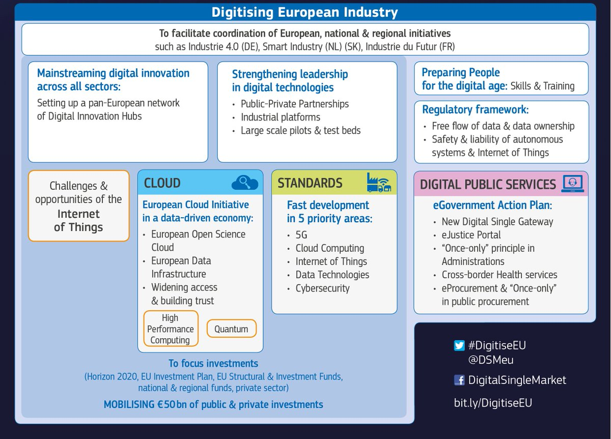 Communication: ICT Standardisation Priorities for the Digital Single Market