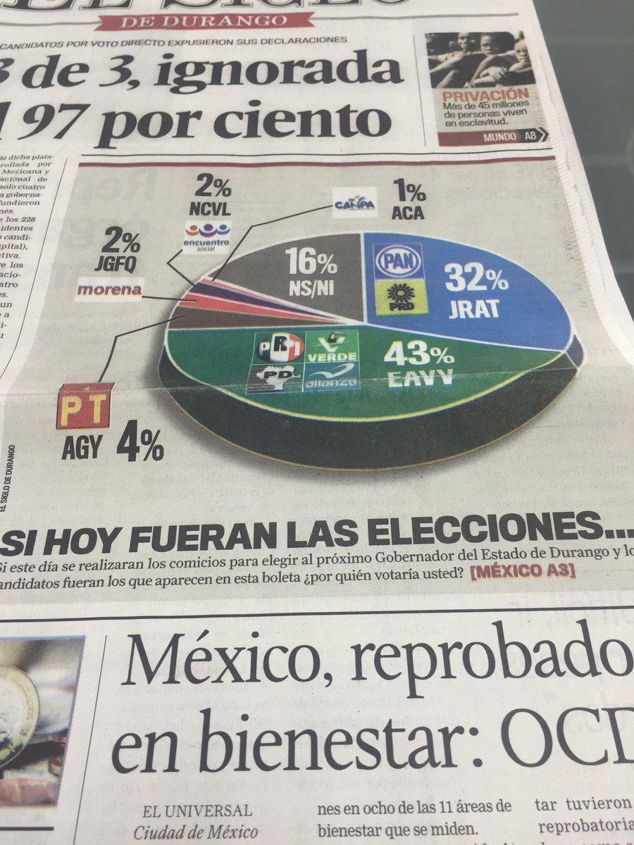 La encuesta de El Siglo de #Durango de hoy, da ventaja de 11 puntos a @EVillegasV sobre el candidato del PAN-PRD. https://t.co/Nfhy9AsD9G