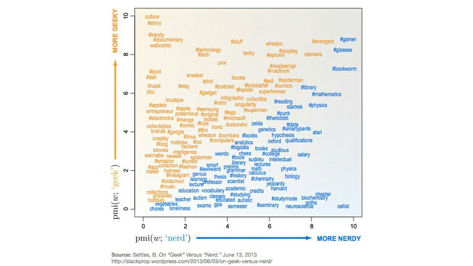 What's the Difference Between a Geek and a Nerd? Not Much, According to the Data