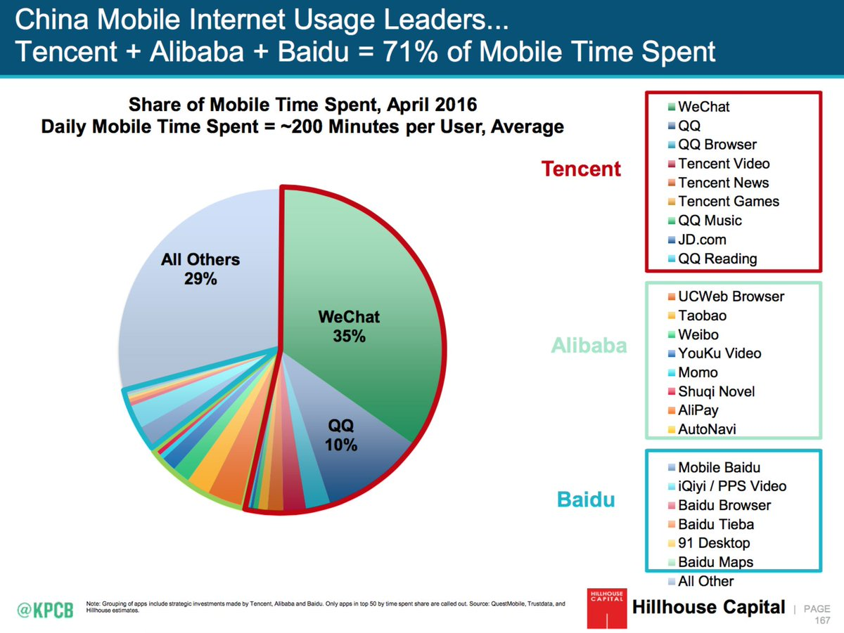 China Mobile Internet Usage Leaders Tencent Alibaba Baidu