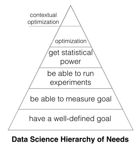 The Data Science Hierarchy of Needs (a common pattern I've noticed in applying data science to improve products) https://t.co/0clrFG0r9q