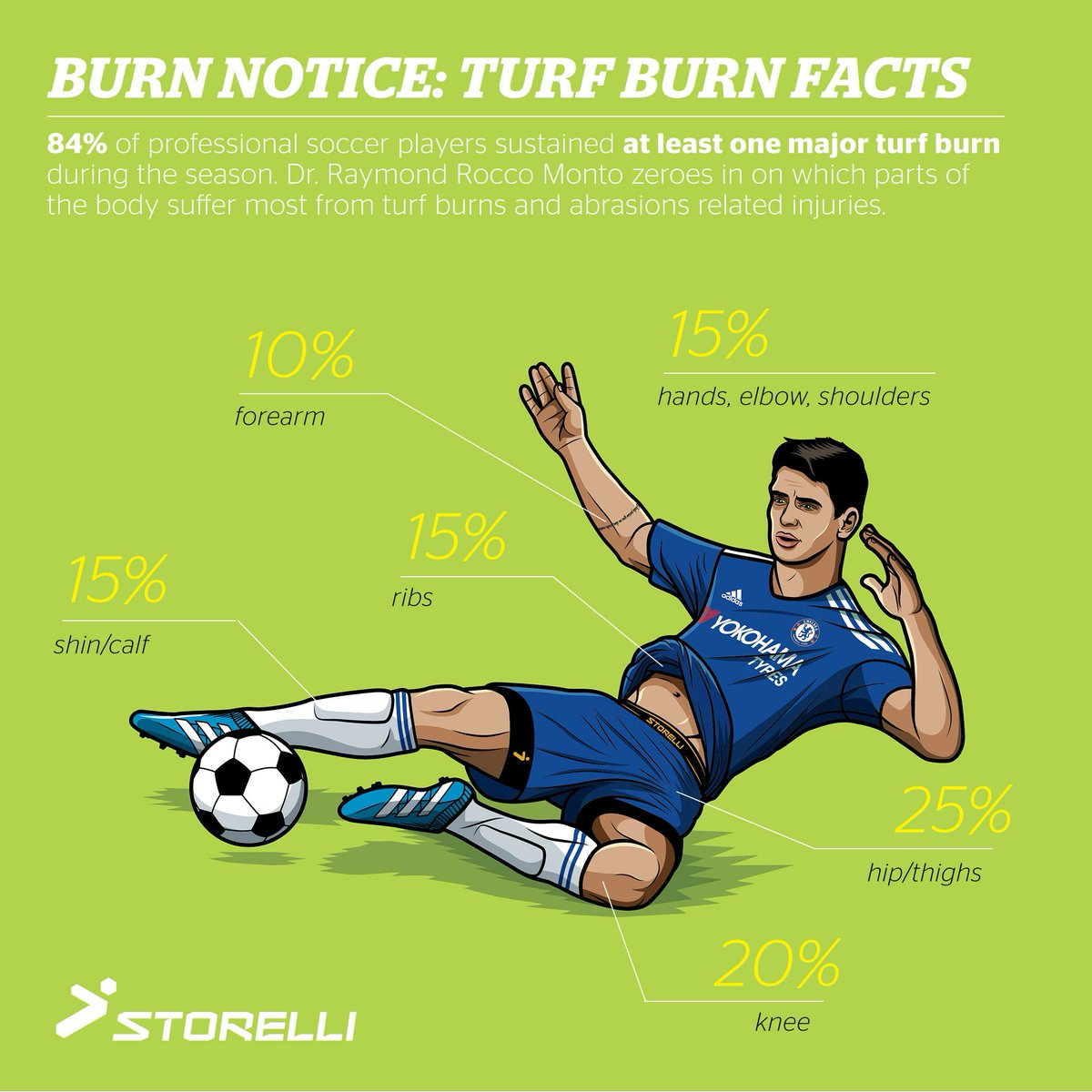 Turf Burn Facts - project yourself and your kids! @storellisports is #YourSecretWeapon https://t.co/hqzJH1xBRf #ad https://t.co/tBZr1H1CFU