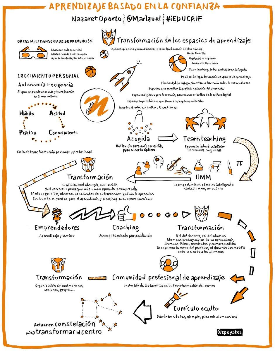 Aprendizaje basado en la confianza. Síntesis visual de la comunicación de @MarIzuel en #iEDUCRIF CC @CRIFAcacias https://t.co/6TpLFIoBpM