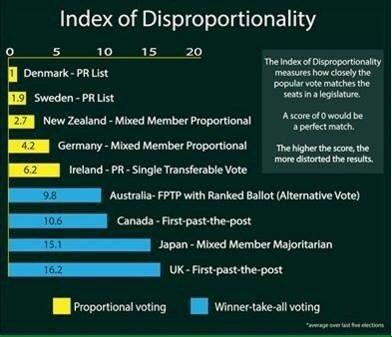 @aldunez only US, Britian, Australia.. Use FPTP. Faux majorities happen a lot. How undemocratic.. :-( https://t.co/5oNqBzION1