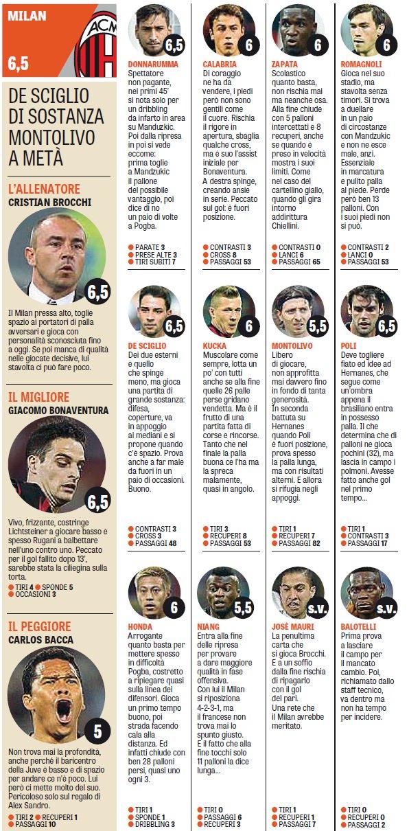 Finala Cupei Italiei 2016 - AC MILAN vs Juventus: Note jucatori