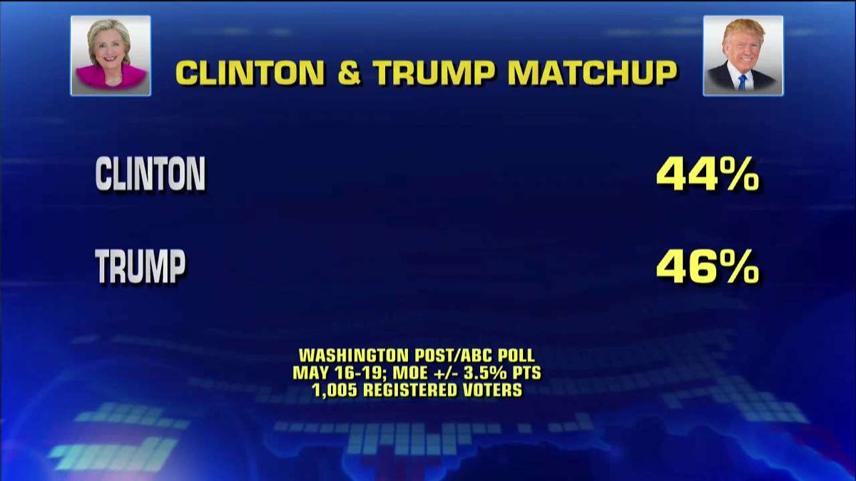 Leftist biased WaPo-ABC poll has Trump ahead of Clinton