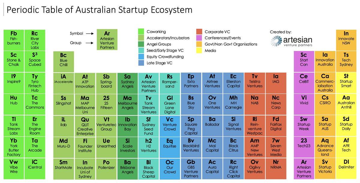 Artesian On Twitter Periodic Table Of Australian Startupaus