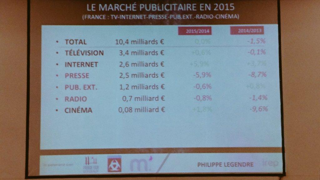Le marché publicitaire en France en 2014/2015 par l'IREP: +5,9% pour Internet, -5,9% pour la presse #BxBooster #Com https://t.co/2zh5g3r05c