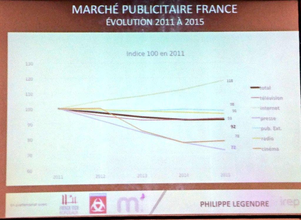 Évolution du marché #publicitaire en France entre 2011 et 2015 #BxBooster #Com #Publicité https://t.co/7hqeKvenmd