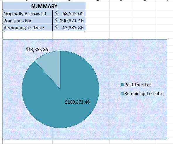 4 bước để trả hết 100. 000 $ trong sinh viên vay vốn