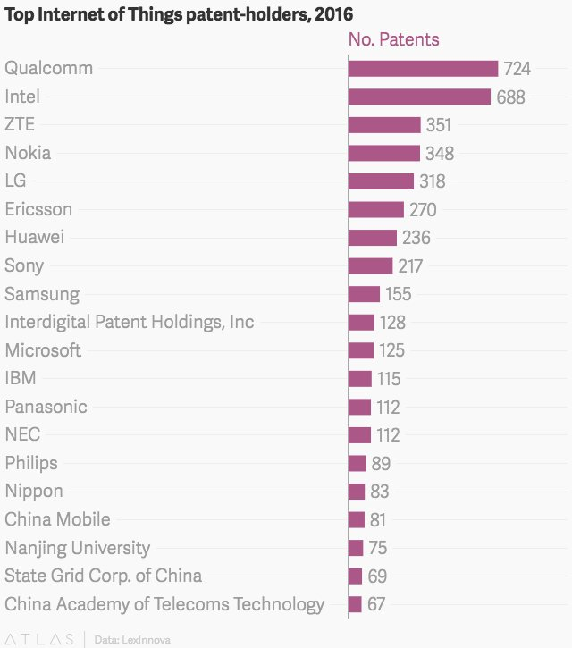 Qualcomm (QCOM) has the most valuable patents for the Internet of Things — Quartz