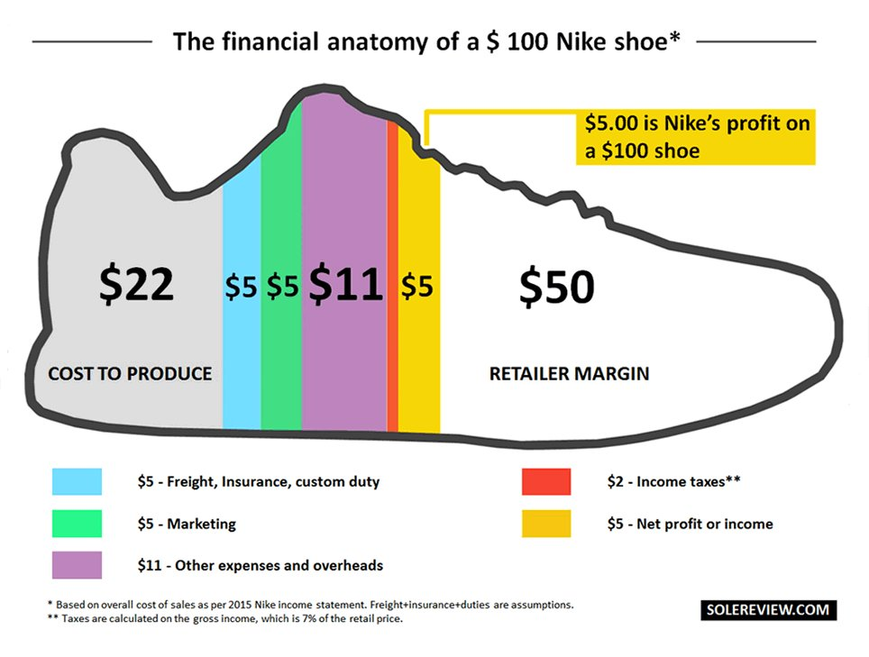 Infogrades On Twitter The Financial Anatomy Of A 100 Nike Shoe By
