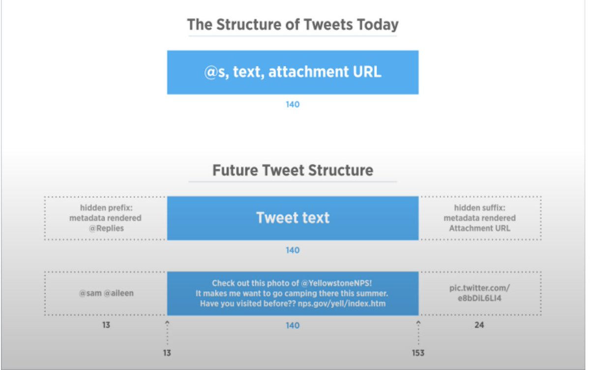 Twitter's changes, explained in one simple chart: https://t.co/oS8o5YPfHR