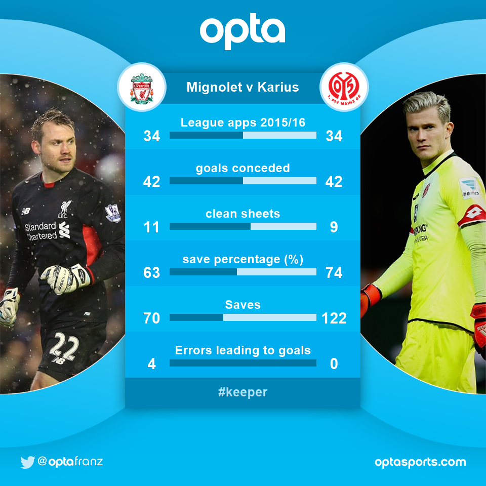 34 - Simon Mignolet and Loris Karius compared in their 34 league games 2015/16. Level. @LFC https://t.co/xarT80CpqC