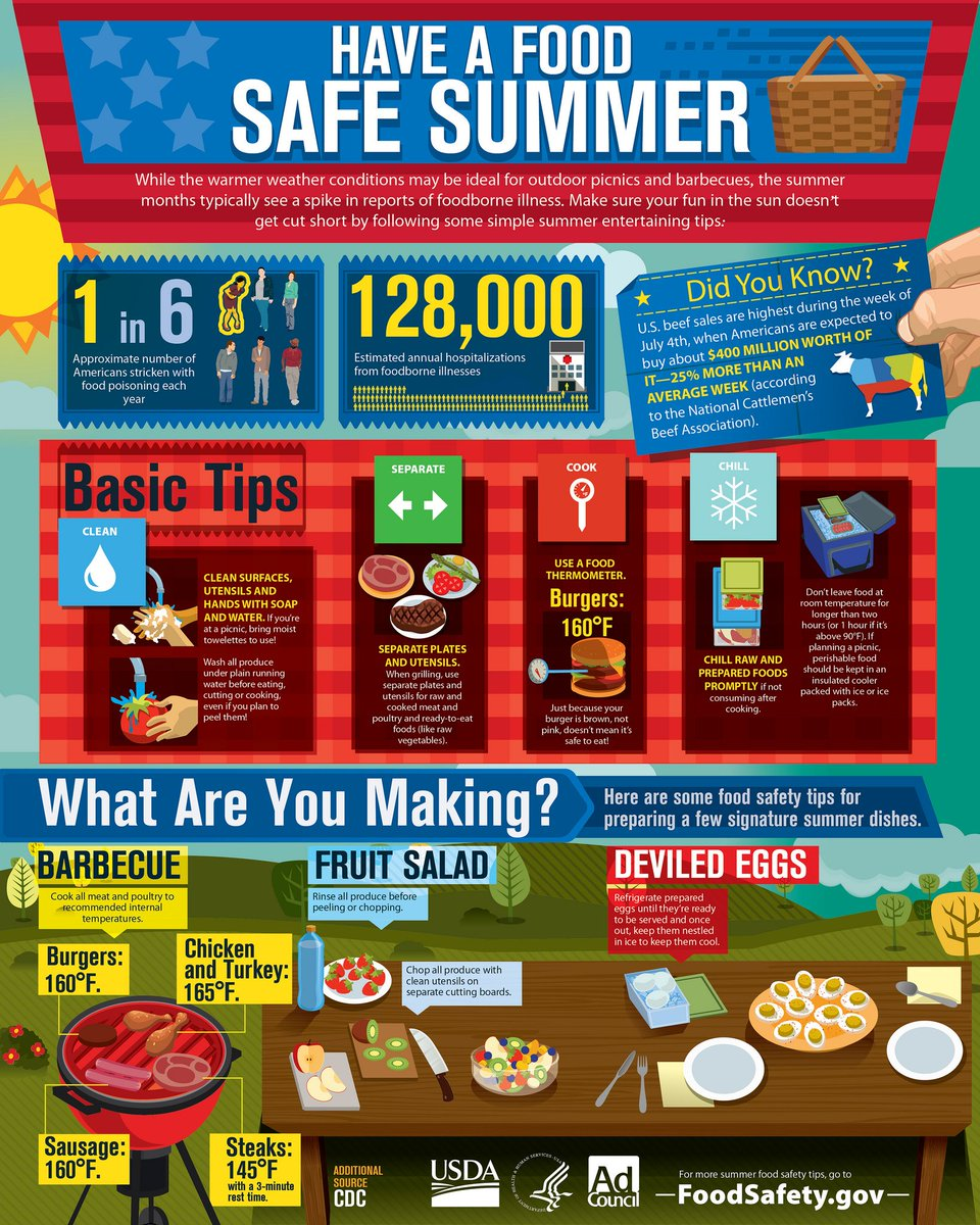 food safety tips for memorial day bbqs grilling out infographic
