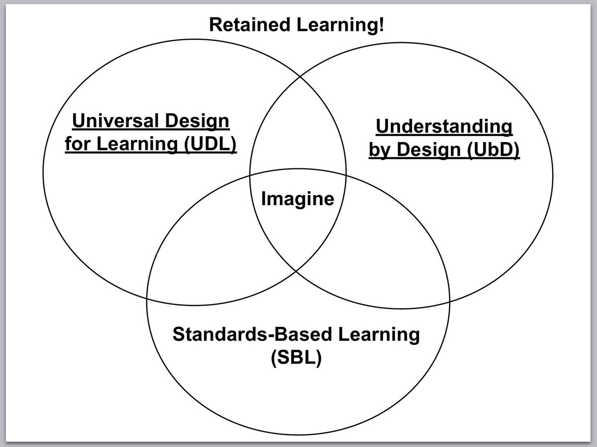 #sblchat at 8CT/9ET discusses overlap of Standards-Based Learning and Understanding by Design. Join our Crew! https://t.co/ztnVfTPxAB