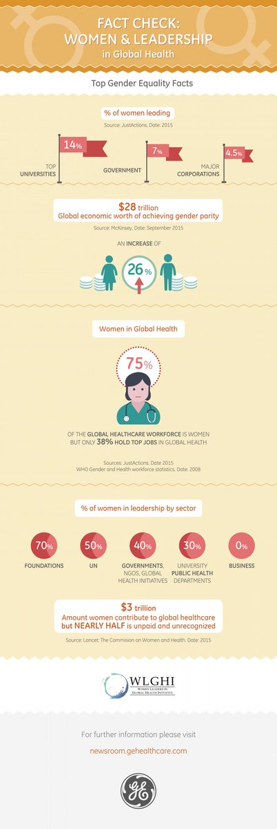 $3 Trillion - the amount women contribute to global healthcare (but HALF is unrecognized) #WLGHI #WHA69 https://t.co/mNgUQu5lo7