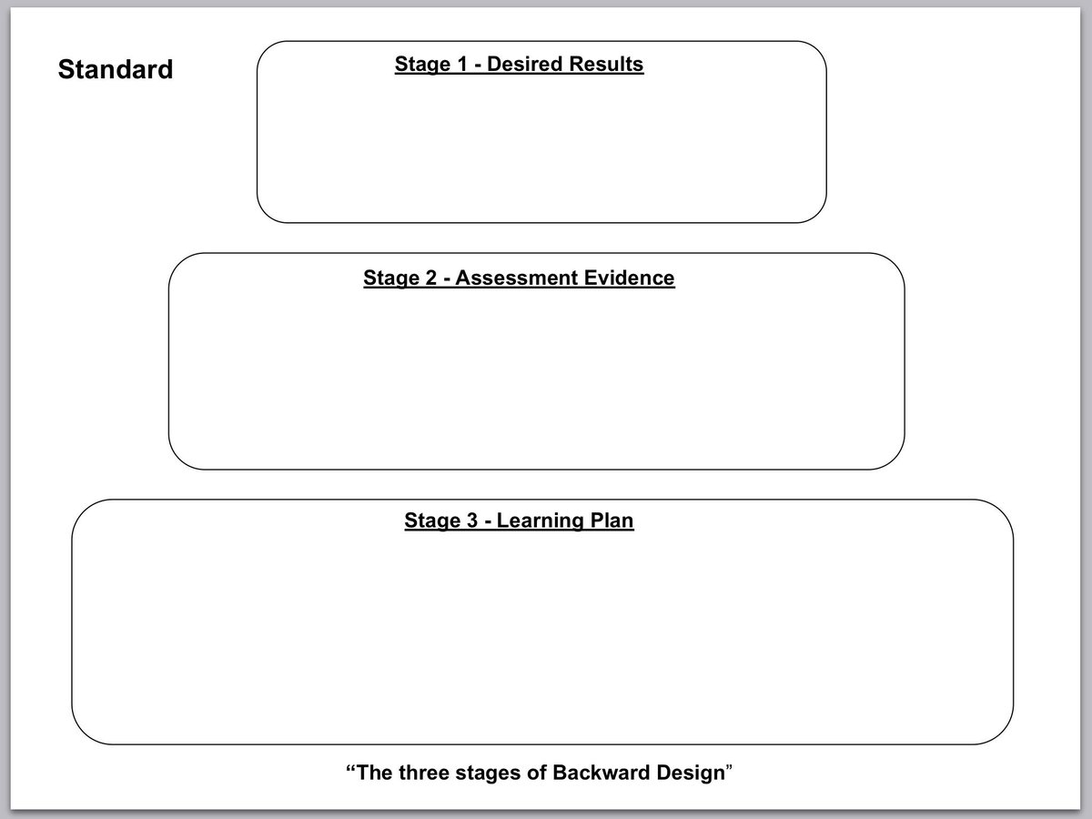 An Understanding by Design (UbD) template we'll share tonight in #sblchat at 8CT/9ET as we weave SBL/G with UbD. https://t.co/N7svs64iyh