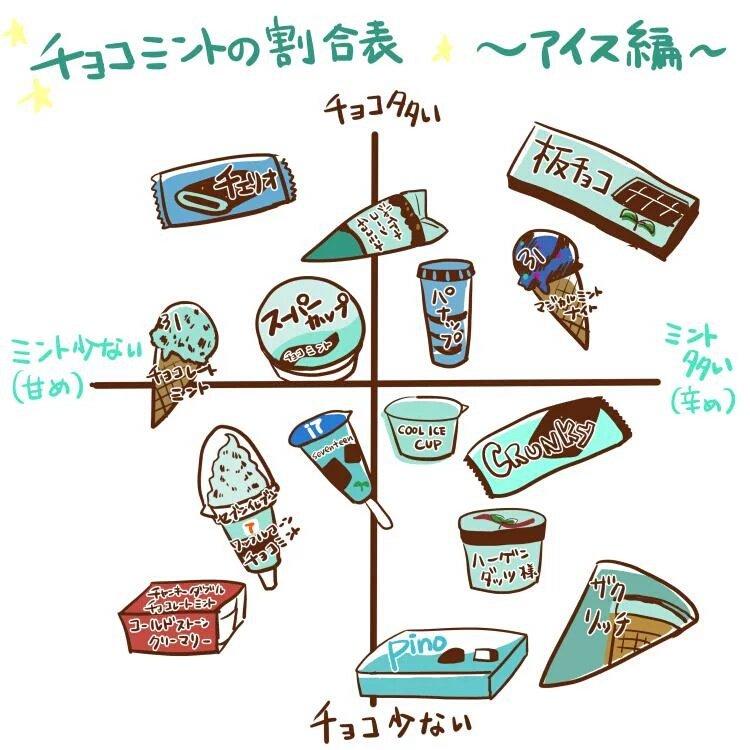 @kurono_25 チョコミントtier表置いとくね https://t.co/FU2B1ptuoy