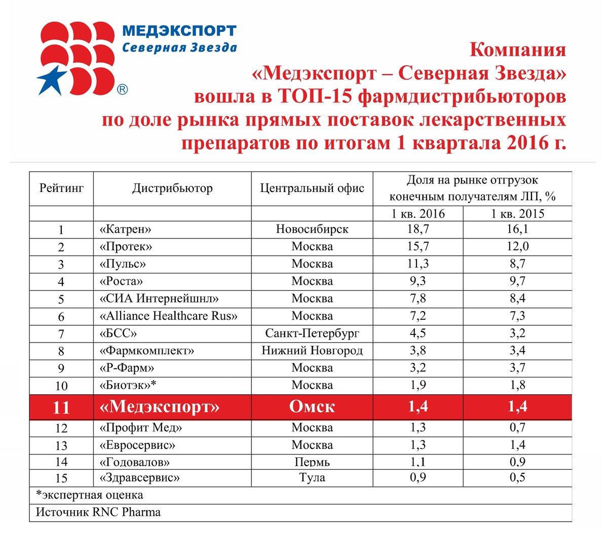ооо медэкспорт-северная звезда новосибирск производителя многофункционального