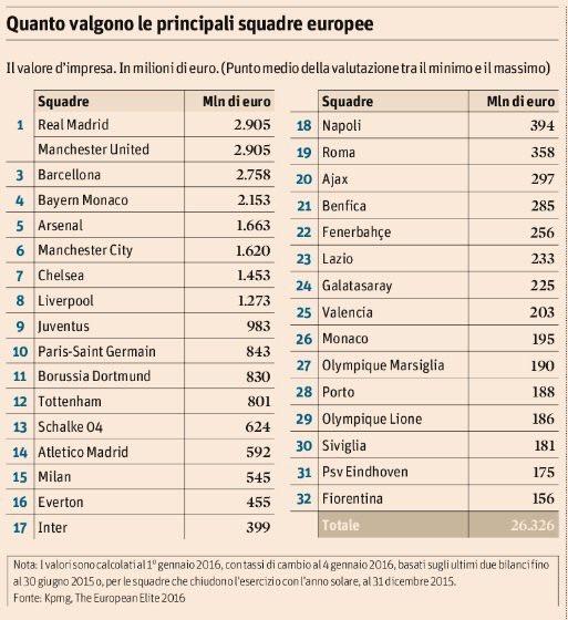 Milan, locul 15 in topul celor mai bogate cluburi de fotbal