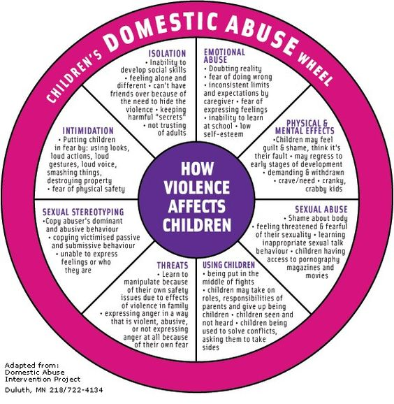 the effects of sexual abuse on women