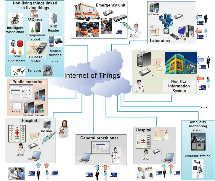 Internet of Things for Healthcare May be Worth $410B by 2022
