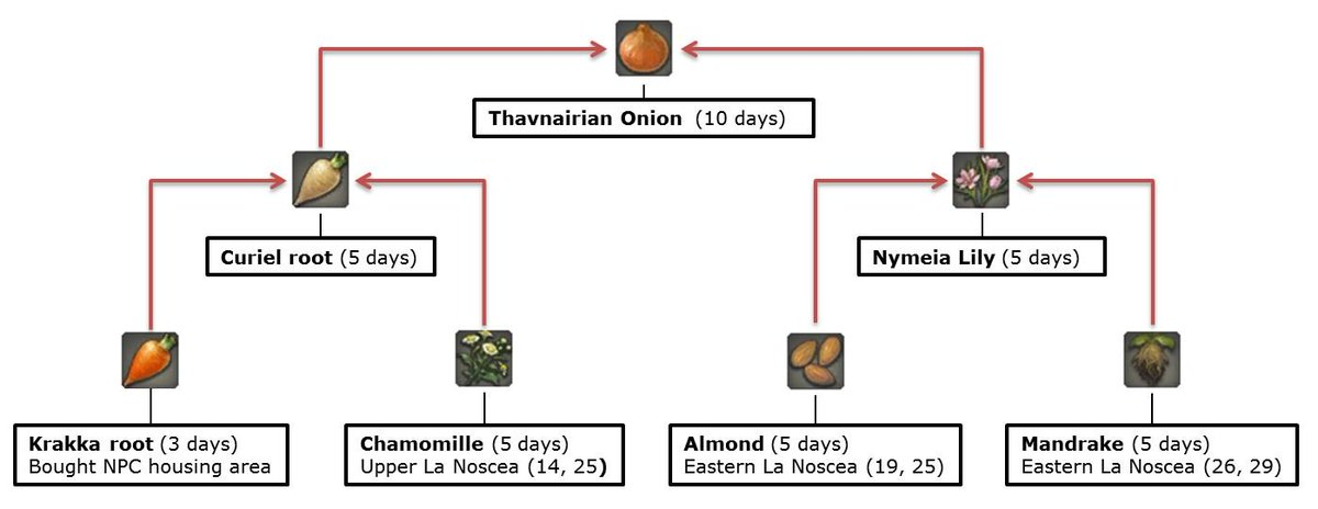 Maarit happy meal on twitter ffxiv how to plant for thavnairian ffxiv how to plant for thavnairian onion thanks to httpffxivgardening awsome site for us planting nerds xdpicitterawxtm89deo ccuart Images