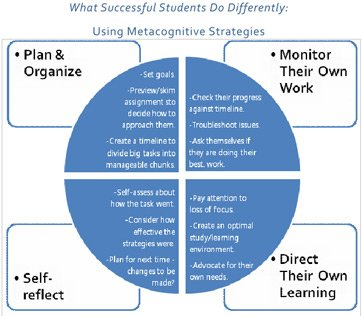 via @debraway: No learning is effective if we do not reflect #metacognition is critical  https://t.co/xIBZIqQraq #growthmindset #MindsetPlay
