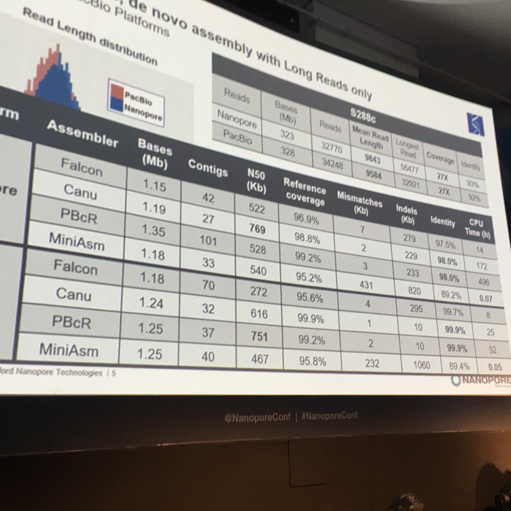 Assembly stats for various assemblers on yeast;MinAsm crazy fast, but error rate high #nanoporeconf https://t.co/zcJhYNHZRS