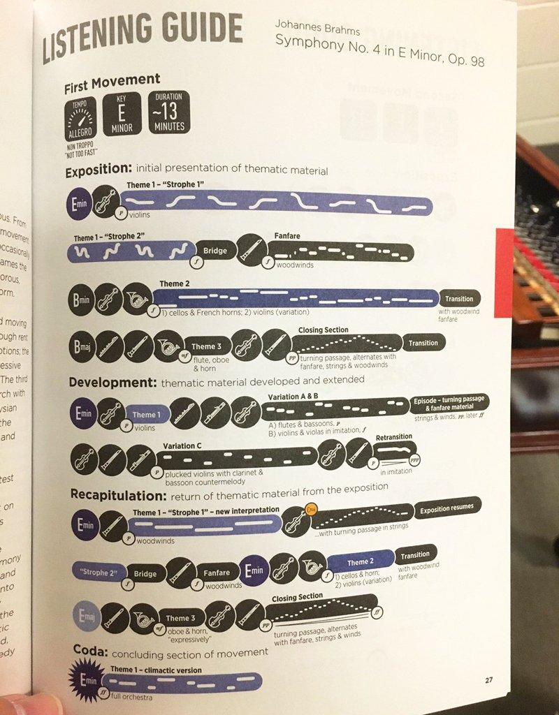 ブラームスの交響曲第4番の聴き方ガイド。こういう試みは素晴らしい。誰もが暗譜していたり、楽譜を読めるわけじゃないから。 https://t.co/SzaYOwH0iI https://t.co/r4IcZ29SiT