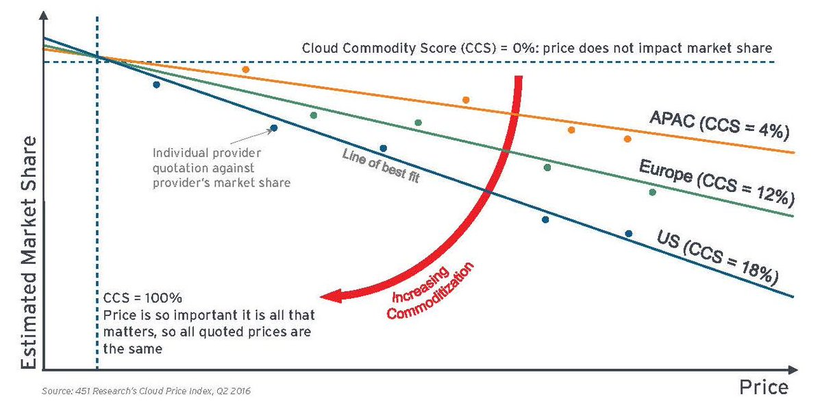 451 Research's latest Cloud Price Index Report finds cloud is not a commodity. Learn more: https://t.co/o0Odja7yZI https://t.co/iKgZpug4pb