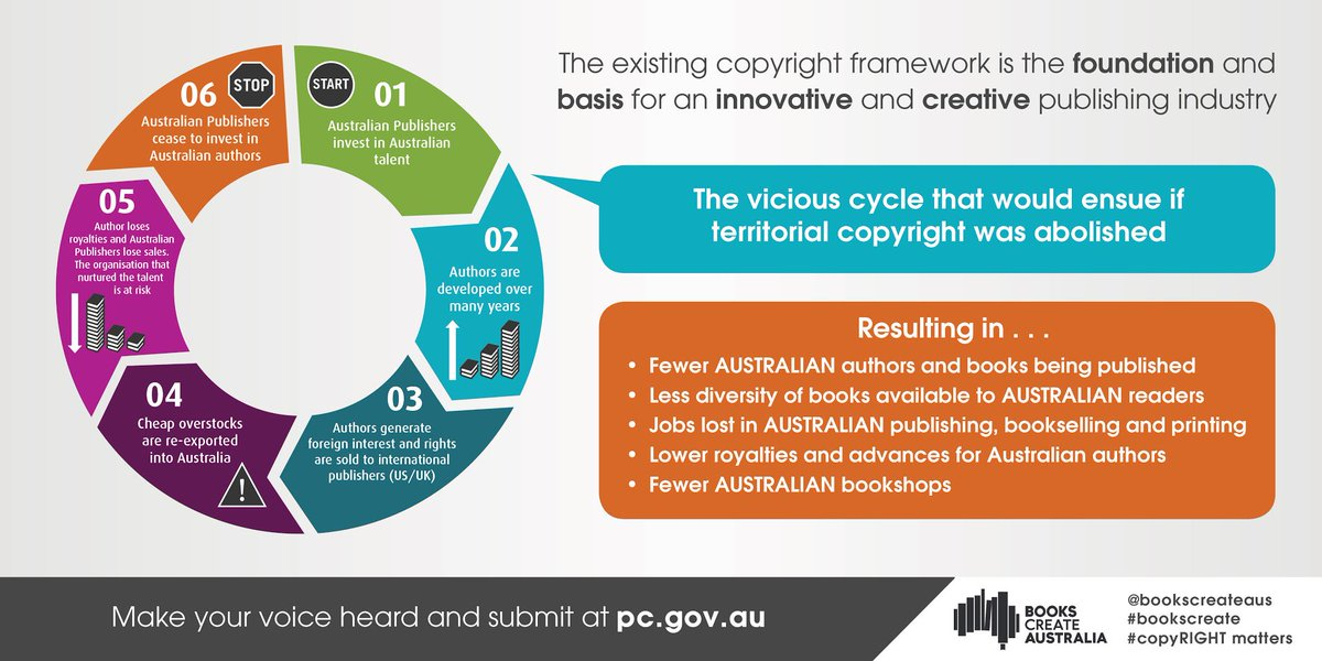 Removing territorial copyright will result in fewer Australian writers being published. #BooksCreate authors https://t.co/lgNxM2Y0DP