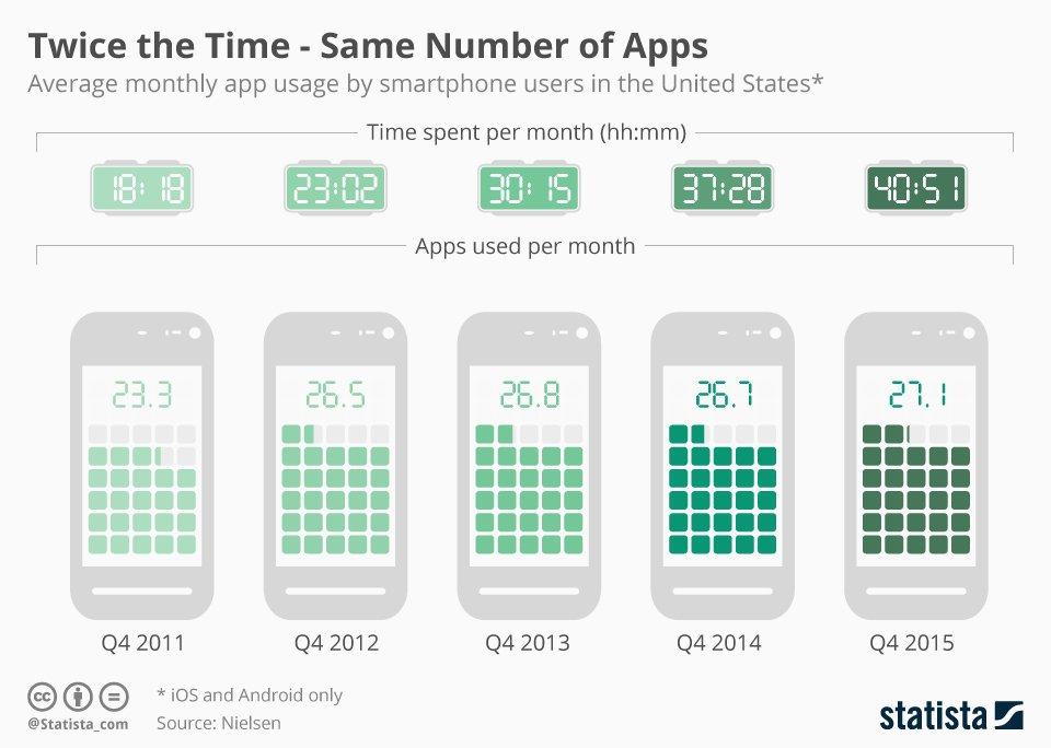 Usamos el doble de tiempo el móvil que hace 4 años, pero casi el mismo número de apps: https://t.co/5CxEtWWej0 https://t.co/PElcfl3eYM