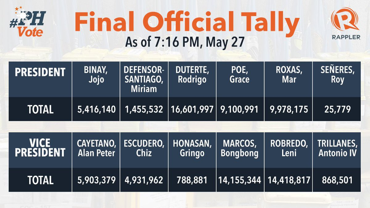 BREAKING: FINAL OFFICIAL TALLY of votes for PRESIDENT and VICE PRESIDENT. #PHVote https://t.co/UvP1wuU80J https://t.co/5g2pd5LV3f